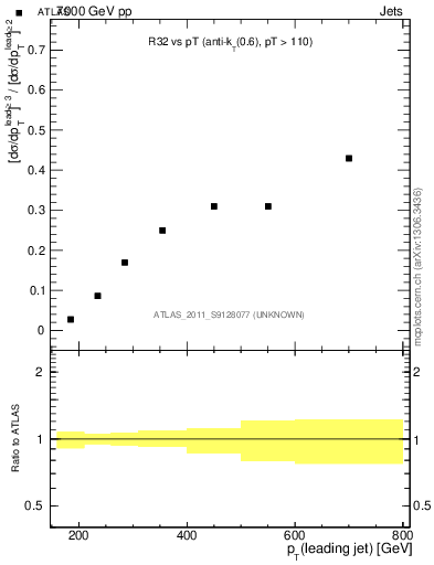 Plot of R32-vs-pt in 7000 GeV pp collisions