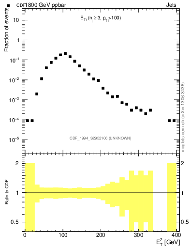 Plot of coh-et2 in 1800 GeV ppbar collisions