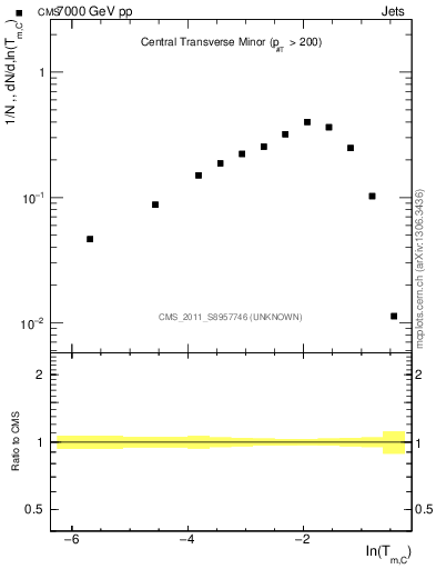 Plot of ctm in 7000 GeV pp collisions