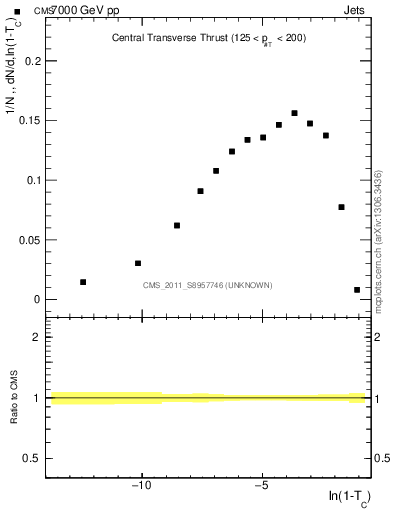 Plot of ctt in 7000 GeV pp collisions