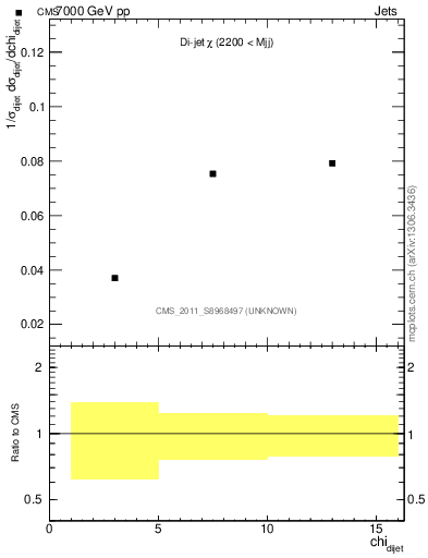 Plot of dijet_chi in 7000 GeV pp collisions