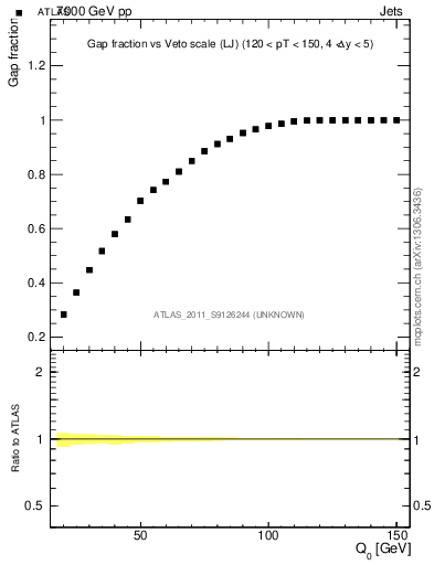 Plot of gapfr-vs-Q0-lj in 7000 GeV pp collisions