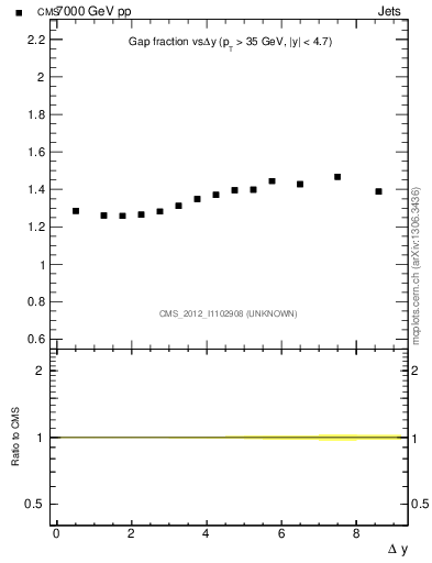 Plot of gapfr-vs-dy in 7000 GeV pp collisions