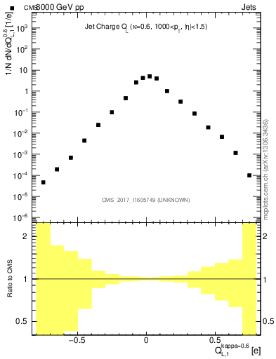 Plot of jet_charge_L in 8000 GeV pp collisions