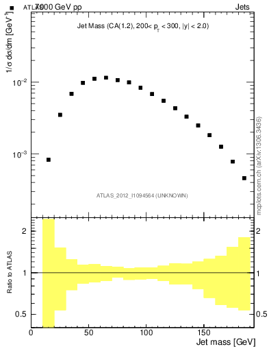Plot of jet_mass_raw in 7000 GeV pp collisions