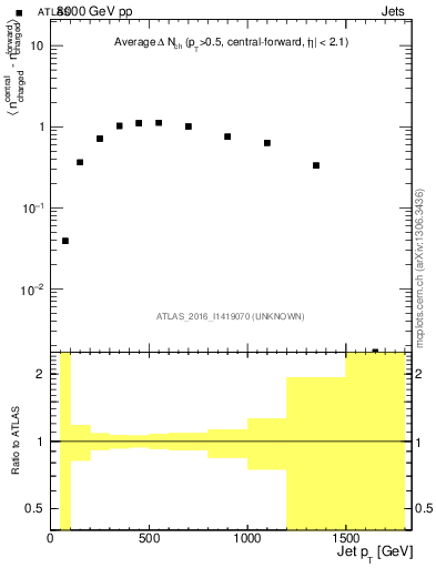Plot of jet_nch_diff in 8000 GeV pp collisions