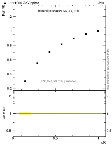 Plot of js_int in 1960 GeV ppbar collisions