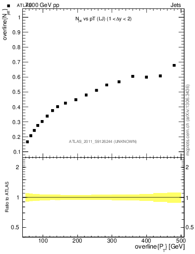 Plot of njets-vs-pt-lj in 7000 GeV pp collisions