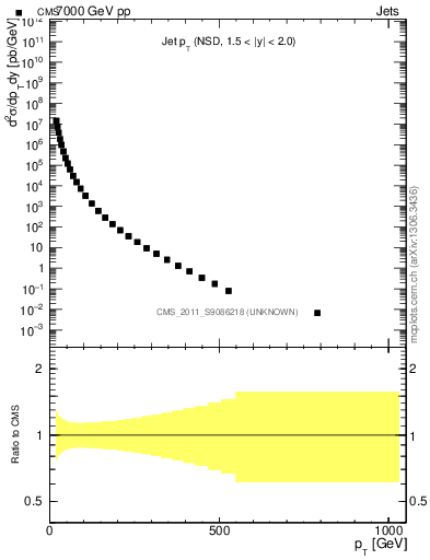 Plot of pt in 7000 GeV pp collisions