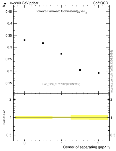 Plot of fbcorr-vs-detapos in 200 GeV ppbar collisions