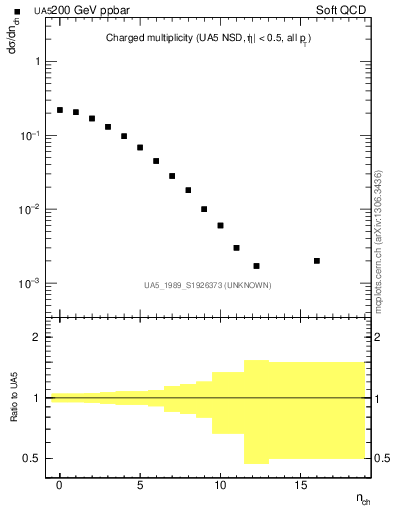 Plot of nch in 200 GeV ppbar collisions