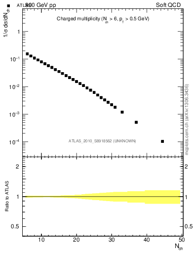 Plot of nch in 900 GeV pp collisions