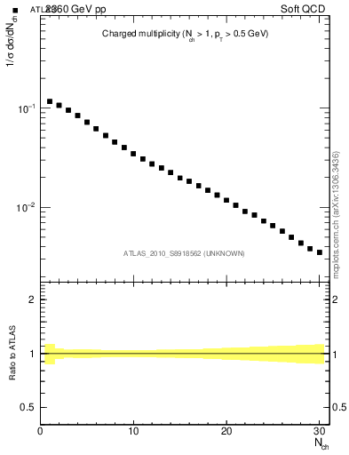 Plot of nch in 2360 GeV pp collisions