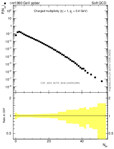 Plot of nch in 1960 GeV ppbar collisions