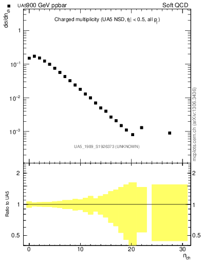 Plot of nch in 900 GeV ppbar collisions