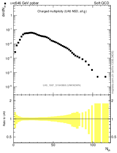 Plot of nch in 546 GeV ppbar collisions
