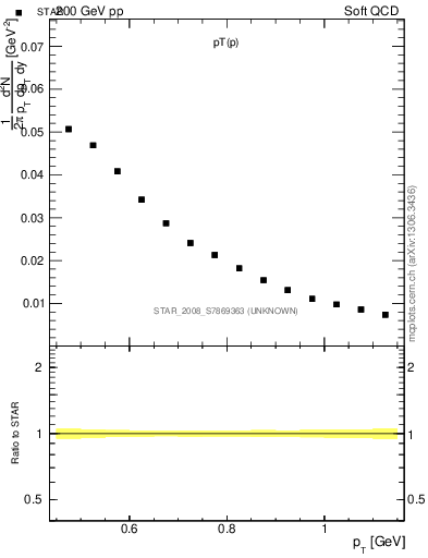 Plot of p_pt in 200 GeV pp collisions