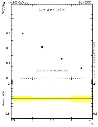 Plot of pbar2p_y in 900 GeV pp collisions