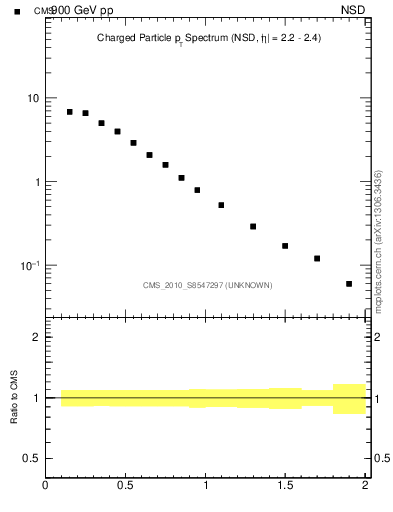 Plot of pt in 900 GeV pp collisions