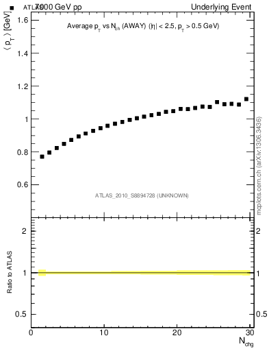 Plot of avgpt-vs-nch-away in 7000 GeV pp collisions