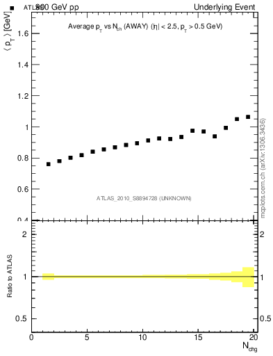 Plot of avgpt-vs-nch-away in 900 GeV pp collisions