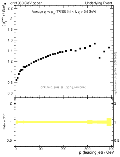 Plot of avgpt-vs-pt-trns in 1960 GeV ppbar collisions