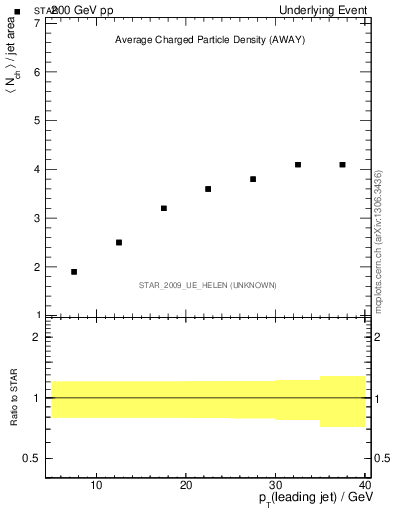 Plot of nch-vs-pt-away in 200 GeV pp collisions