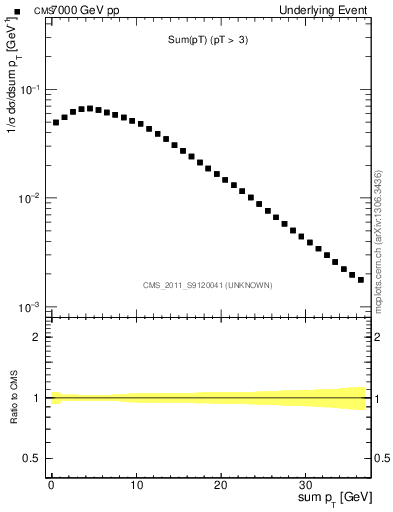 Plot of sumpt in 7000 GeV pp collisions