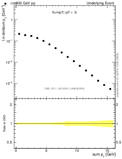 Plot of sumpt in 900 GeV pp collisions