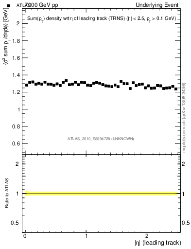 Plot of sumpt-vs-eta-trns in 7000 GeV pp collisions