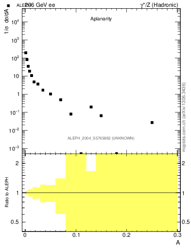 Plot of A in 206 GeV ee collisions