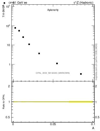 Plot of A in 91 GeV ee collisions