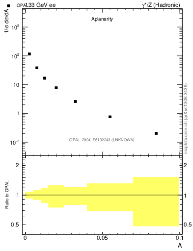 Plot of A in 133 GeV ee collisions