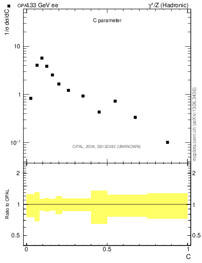 Plot of C in 133 GeV ee collisions