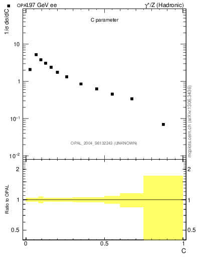 Plot of C in 197 GeV ee collisions