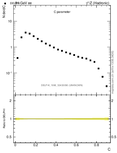 Plot of C in 91 GeV ee collisions