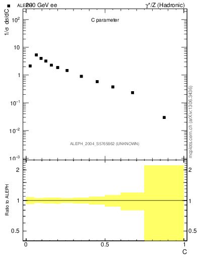 Plot of C in 200 GeV ee collisions