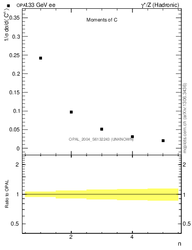Plot of C-mom in 133 GeV ee collisions