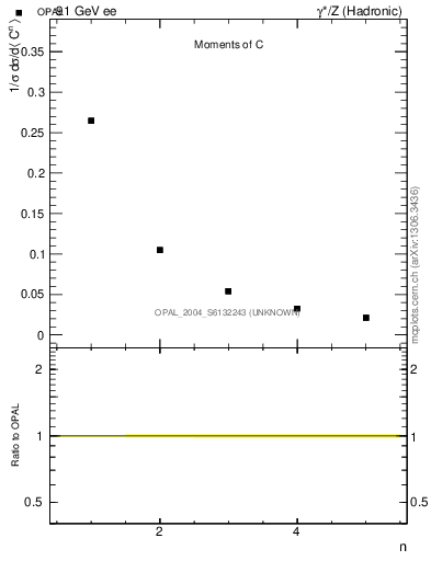 Plot of C-mom in 91 GeV ee collisions