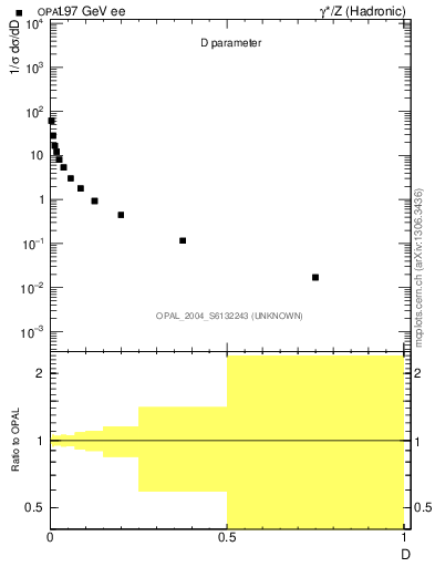 Plot of D in 197 GeV ee collisions