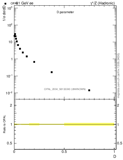 Plot of D in 91 GeV ee collisions