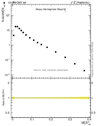 Plot of Mh2 in 91 GeV ee collisions