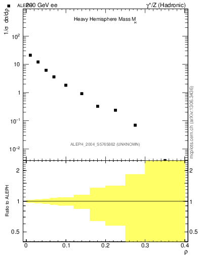 Plot of Mh2 in 200 GeV ee collisions