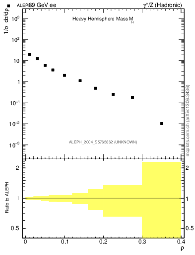 Plot of Mh2 in 189 GeV ee collisions