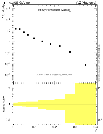 Plot of Mh2 in 133 GeV ee collisions