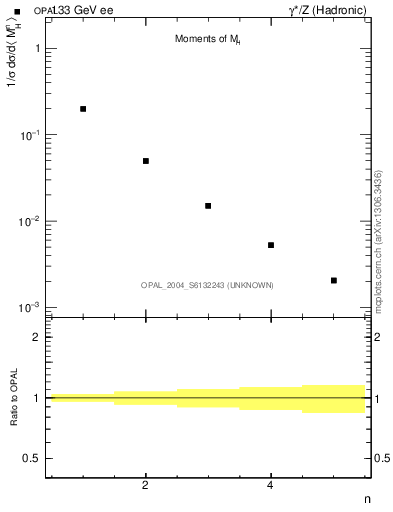 Plot of Mh2-mom in 133 GeV ee collisions