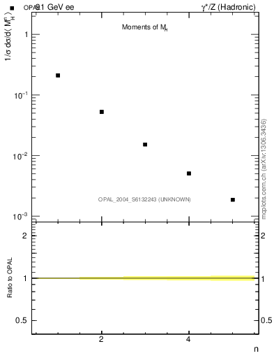 Plot of Mh2-mom in 91 GeV ee collisions