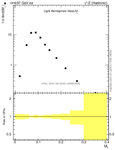 Plot of Ml2 in 197 GeV ee collisions