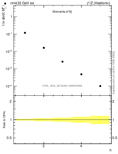 Plot of Ml2-mom in 133 GeV ee collisions