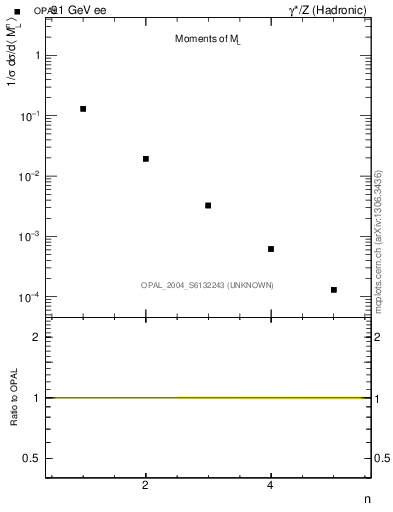Plot of Ml2-mom in 91 GeV ee collisions